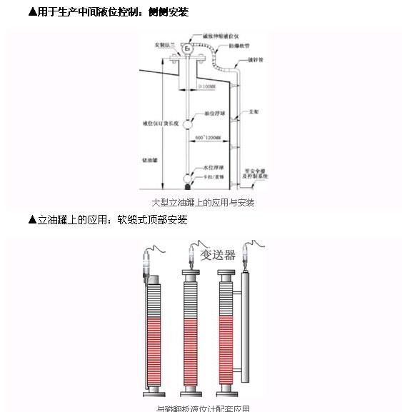 供应信息 仪器仪表 电子测量仪器 液位测量仪表 订阅商机     13,满